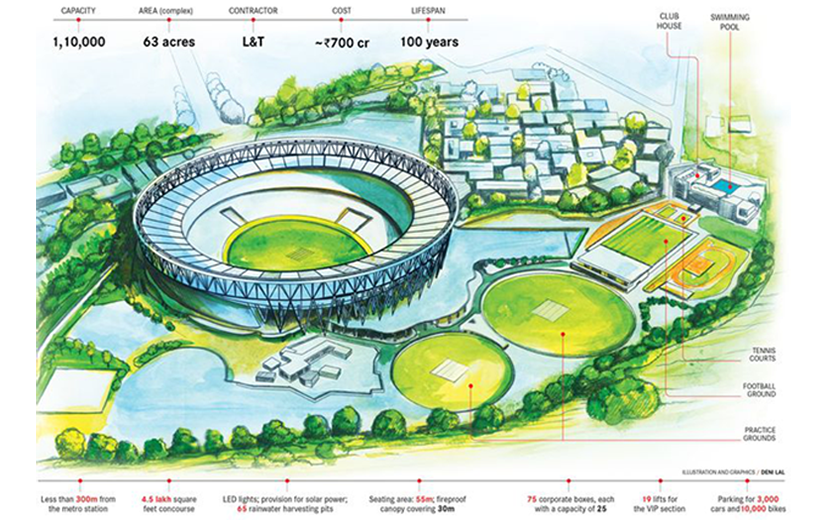 The record-buster: The Sardar Patel Stadium, Ahmedabad, will be the largest cricket venue in the world